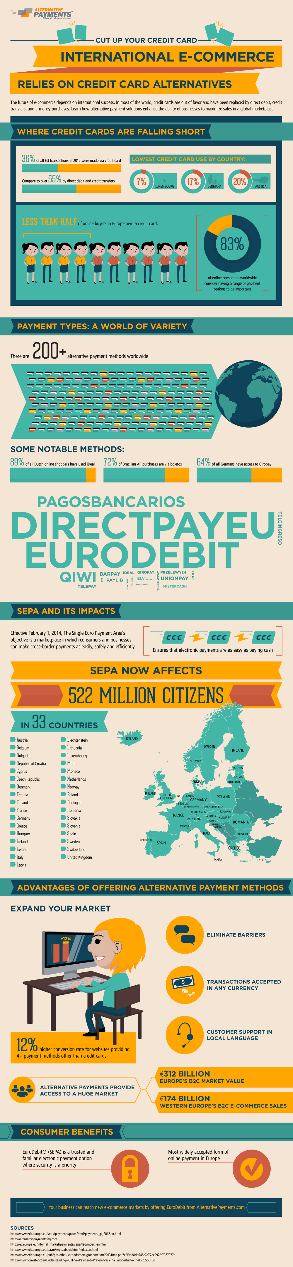 International E-commerce - Alternative Payments Infographic