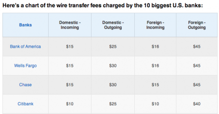 2 Reasons Your European Customers Should Not be Paying You by Wire Transfer?