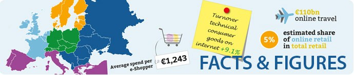 Western European E-commerce Market Expected to Reach € 204.7 Billion in 2014