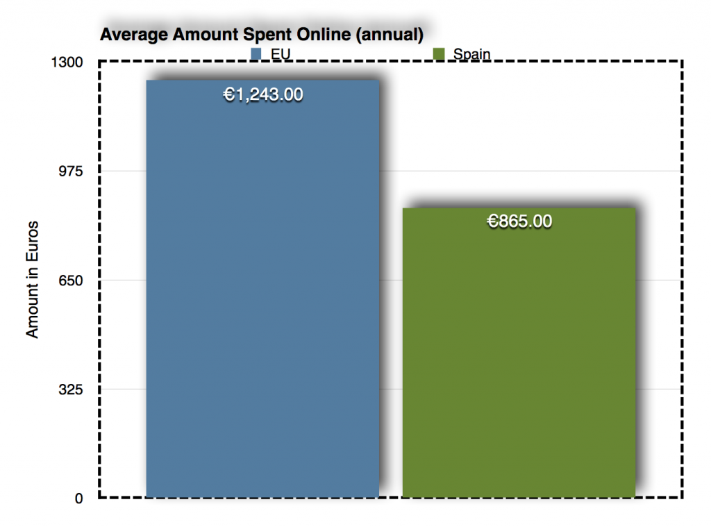 E-commerce spending per year EU vs. Spain