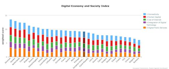 Europe's DESI Scorecard: The Digital Economy and Society Index