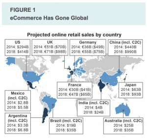 e-commerce global