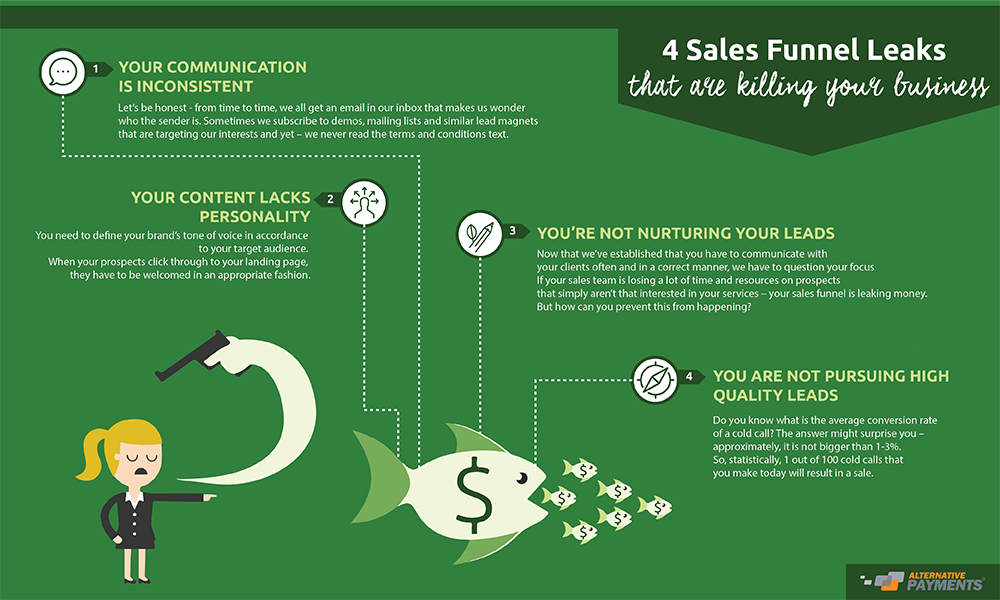 4 Sales Funnel Leaks That Are Killing Your Business-01