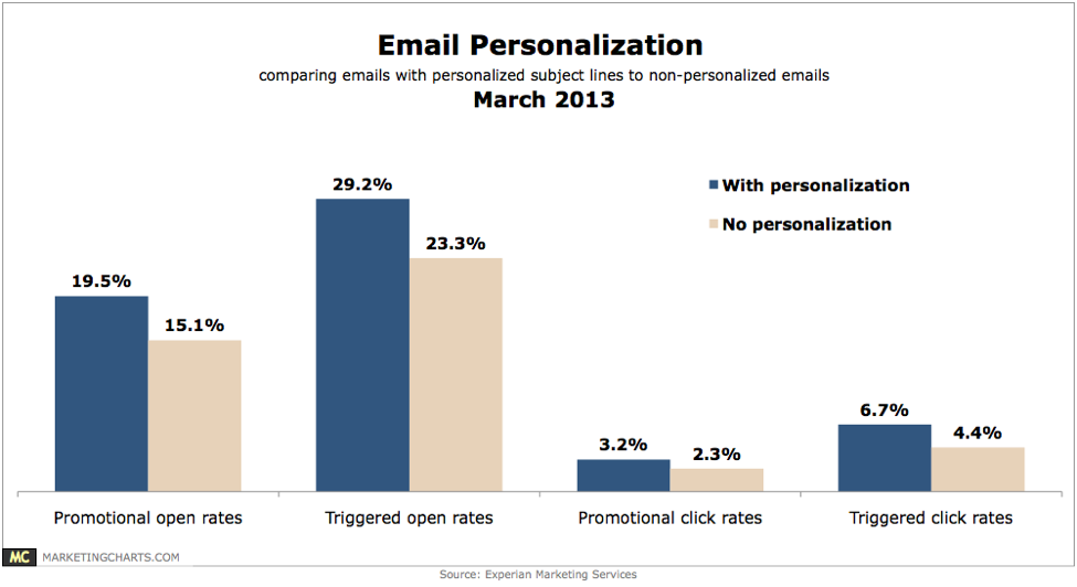 Email Personalization Comparing Emails With Personalized Subject Lines