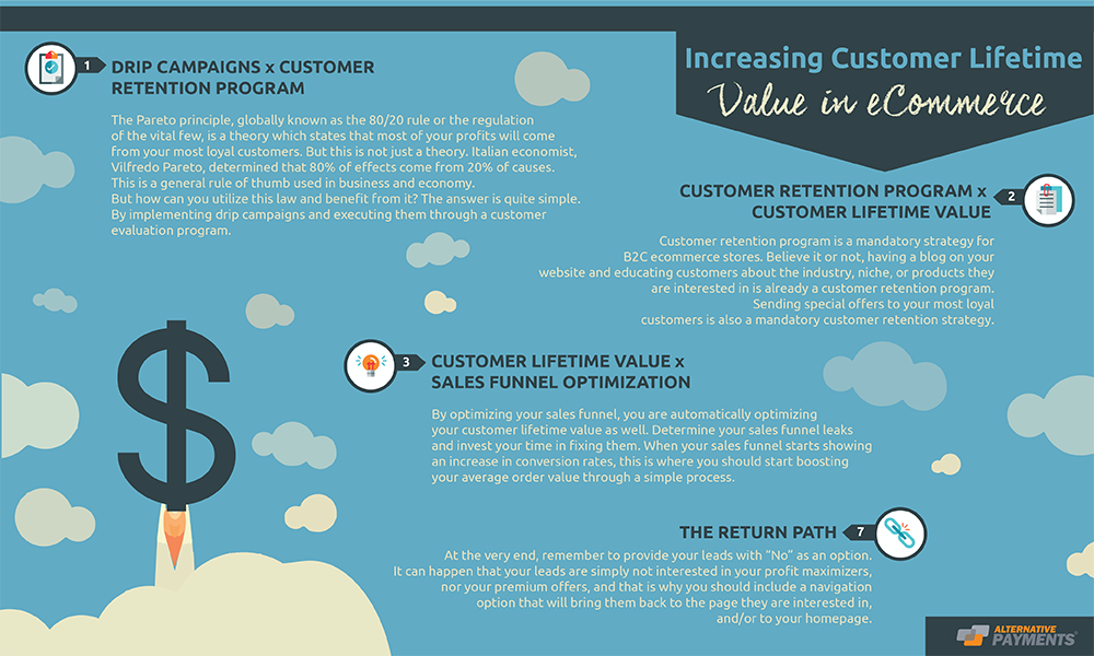 Increasing Customer Lifetime Value In ECommerce (+Free CLV Template)