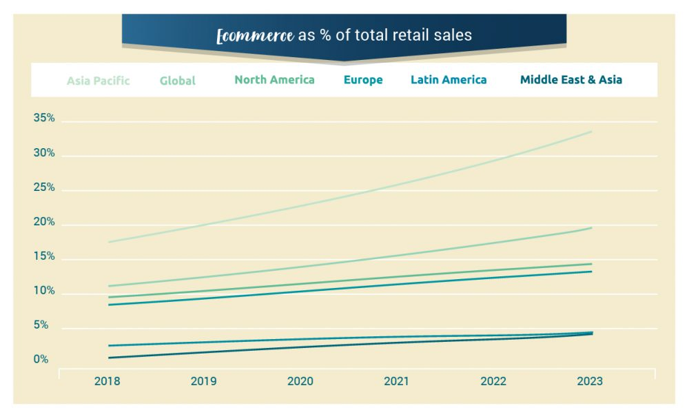 ecommerce share of total retail sales, payments trends 2019