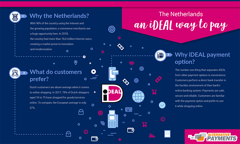 ideal, ideal payment, Netherlands