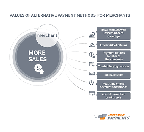 Values of Local Payment Options for Merchants