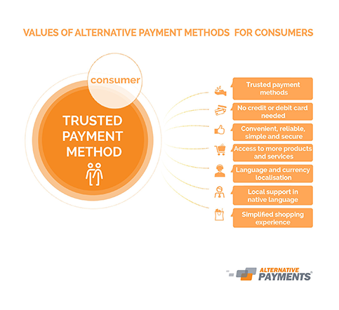 Values of Local Payment Options for Consumers